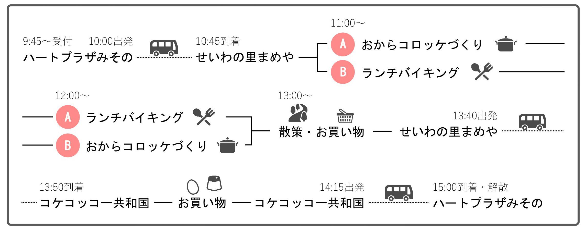 令和元年10月9日の行程表