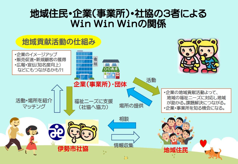 【写真】地域住民・企業(事業所)・社協の3者によるWin Win Winの関係